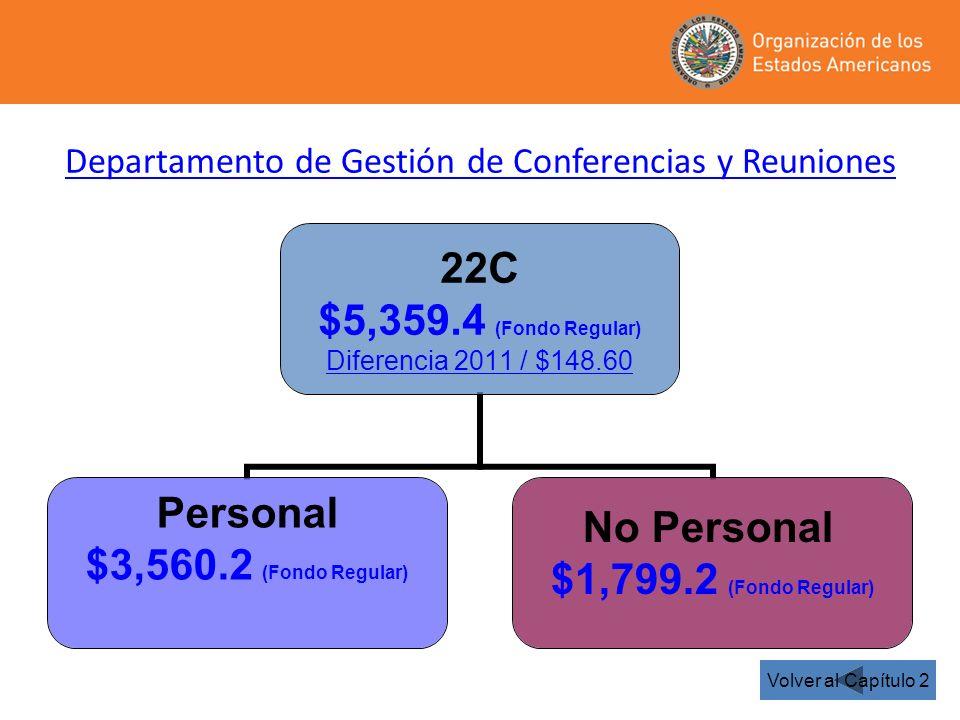 22C $5,359.4 (Fondo Regular) Diferencia 2011 / $148.60 Personal $3,560.2 (Fondo Regular) No Personal $1,799.2 (Fondo Regular) Departamento de Gestión de Conferencias y Reuniones Volver al Capítulo 2
