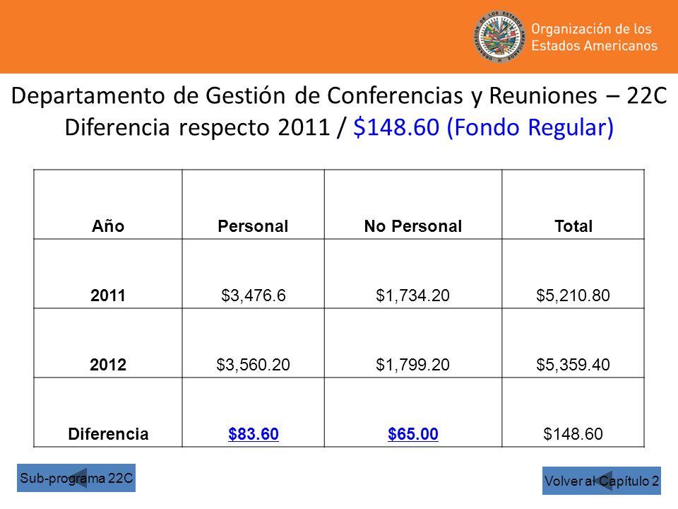Departamento de Gestión de Conferencias y Reuniones – 22C Diferencia respecto 2011 / $148.60 (Fondo Regular) Volver al Capítulo 2 Sub-programa 22C AñoPersonalNo PersonalTotal 2011$3,476.6$1,734.20$5,210.80 2012$3,560.20$1,799.20$5,359.40 Diferencia$83.60$65.00$148.60