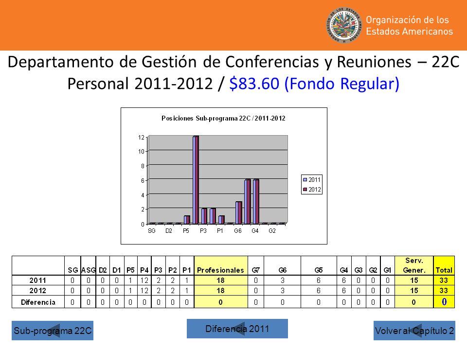 Departamento de Gestión de Conferencias y Reuniones – 22C Personal 2011-2012 / $83.60 (Fondo Regular) Volver al Capítulo 2Sub-programa 22C Diferencia 2011