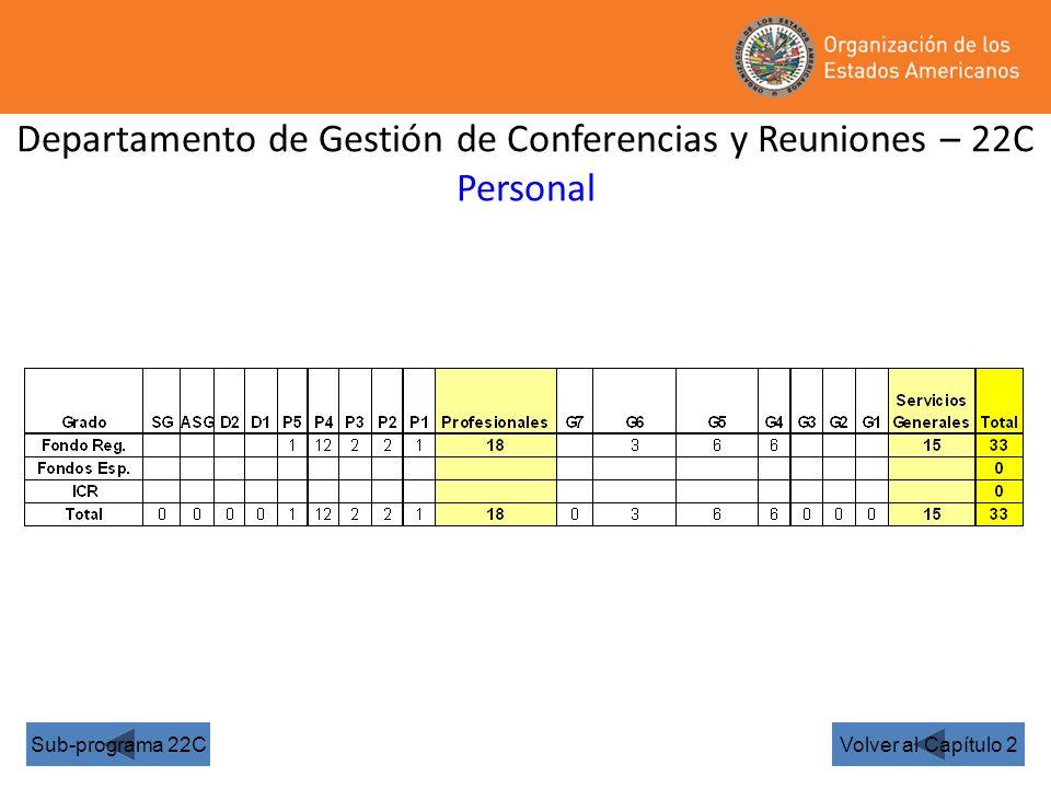 Departamento de Gestión de Conferencias y Reuniones – 22C Personal Volver al Capítulo 2Sub-programa 22C