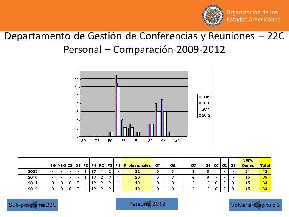 Departamento de Gestión de Conferencias y Reuniones – 22C Personal – Comparación 2009-2012 Volver al Capítulo 2Sub-programa 22C Personal 2012