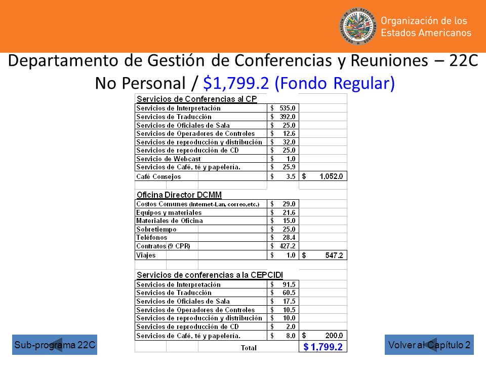 Departamento de Gestión de Conferencias y Reuniones – 22C No Personal / $1,799.2 (Fondo Regular) Volver al Capítulo 2Sub-programa 22C