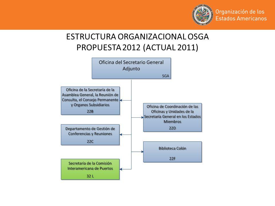 ESTRUCTURA ORGANIZACIONAL OSGA PROPUESTA 2012 (ACTUAL 2011)