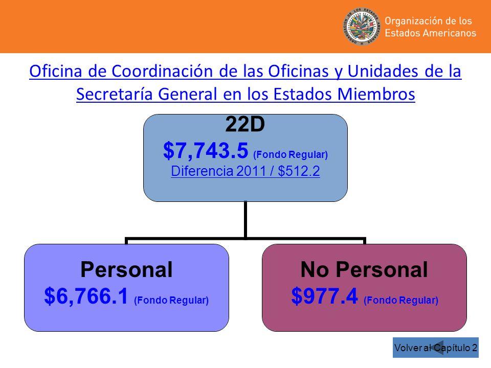 22D $7,743.5 (Fondo Regular) Diferencia 2011 / $512.2 Personal $6,766.1 (Fondo Regular) No Personal $977.4 (Fondo Regular) Oficina de Coordinación de las Oficinas y Unidades de la Secretaría General en los Estados Miembros Volver al Capítulo 2