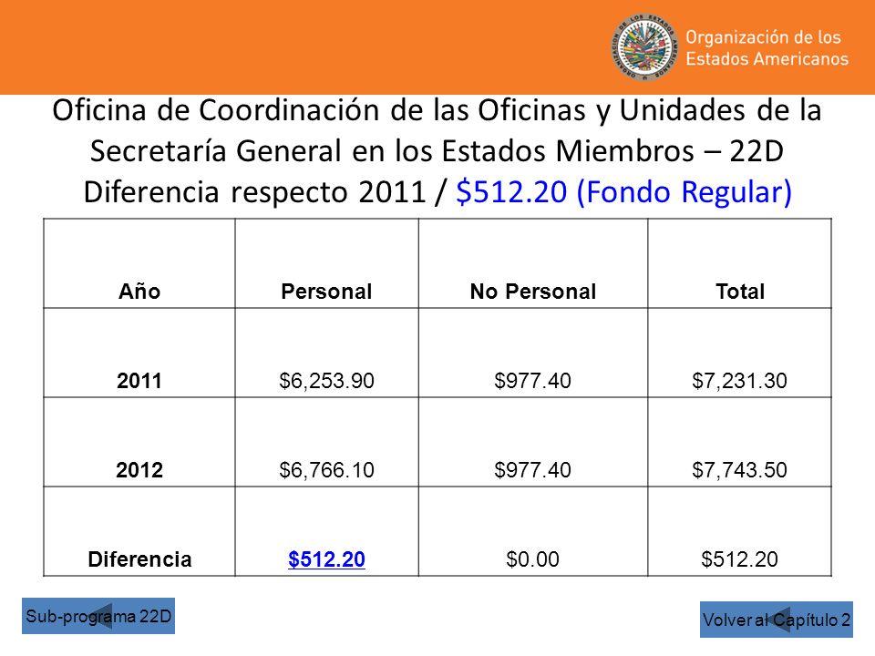 Oficina de Coordinación de las Oficinas y Unidades de la Secretaría General en los Estados Miembros – 22D Diferencia respecto 2011 / $512.20 (Fondo Regular) Volver al Capítulo 2 Sub-programa 22D AñoPersonalNo PersonalTotal 2011$6,253.90$977.40$7,231.30 2012$6,766.10$977.40$7,743.50 Diferencia$512.20$0.00$512.20