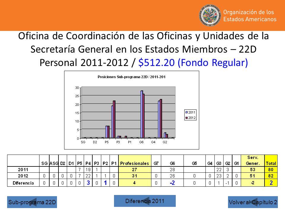 Oficina de Coordinación de las Oficinas y Unidades de la Secretaría General en los Estados Miembros – 22D Personal 2011-2012 / $512.20 (Fondo Regular) Volver al Capítulo 2Sub-programa 22D Diferencia 2011