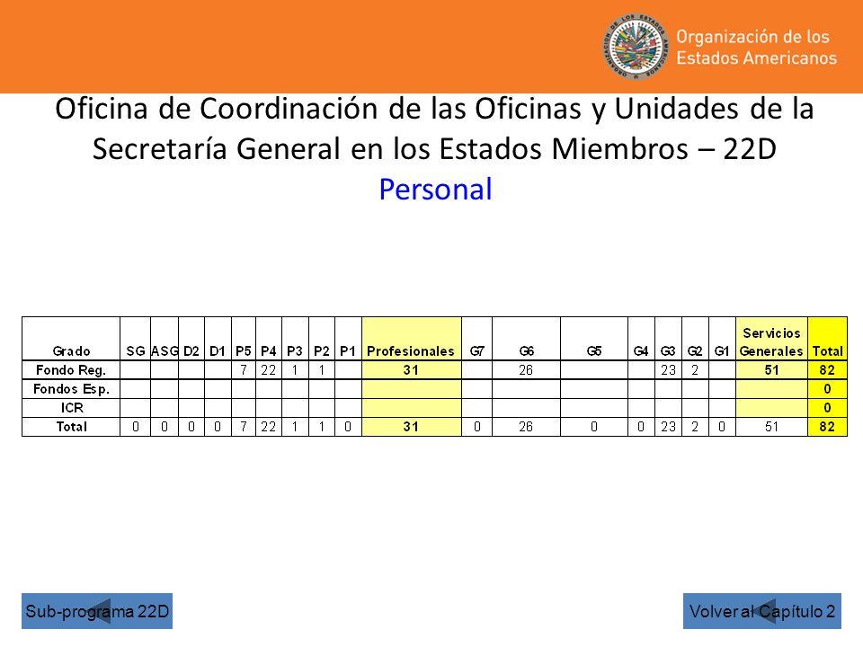 Oficina de Coordinación de las Oficinas y Unidades de la Secretaría General en los Estados Miembros – 22D Personal Volver al Capítulo 2Sub-programa 22D