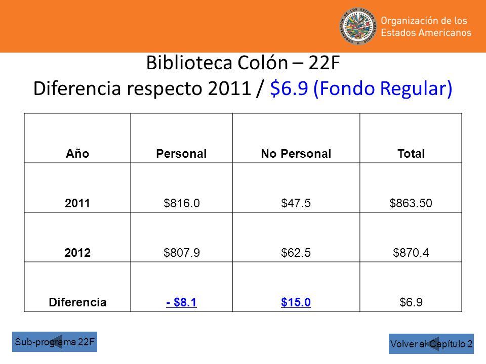 Biblioteca Colón – 22F Diferencia respecto 2011 / $6.9 (Fondo Regular) Volver al Capítulo 2 Sub-programa 22F AñoPersonalNo PersonalTotal 2011$816.0$47.5$863.50 2012$807.9$62.5$870.4 Diferencia- $8.1$15.0$6.9