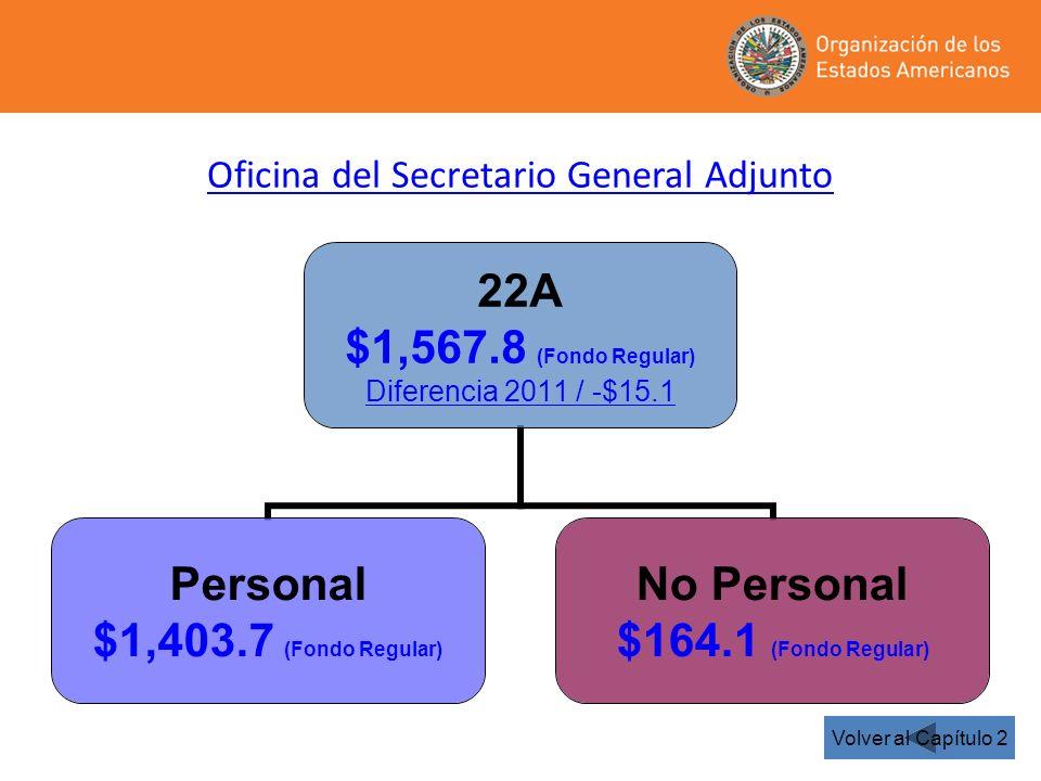 22A $1,567.8 (Fondo Regular) Diferencia 2011 / -$15.1 Personal $1,403.7 (Fondo Regular) No Personal $164.1 (Fondo Regular) Oficina del Secretario General Adjunto Volver al Capítulo 2