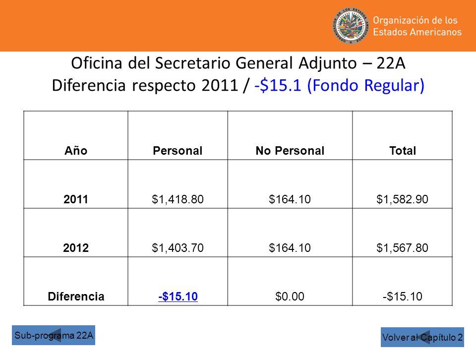 Oficina del Secretario General Adjunto – 22A Diferencia respecto 2011 / -$15.1 (Fondo Regular) Volver al Capítulo 2 Sub-programa 22A AñoPersonalNo PersonalTotal 2011$1,418.80$164.10$1,582.90 2012$1,403.70$164.10$1,567.80 Diferencia-$15.10$0.00-$15.10