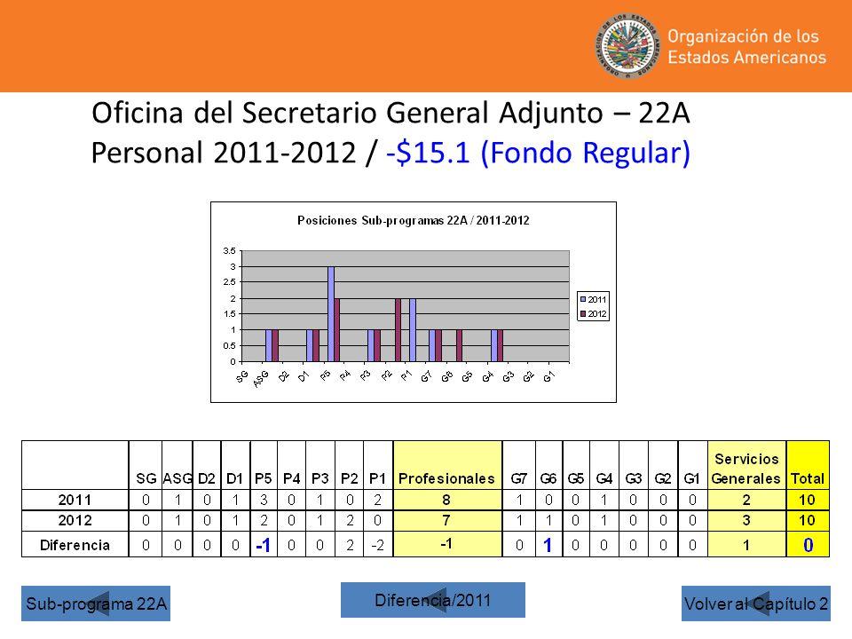 Oficina del Secretario General Adjunto – 22A Personal 2011-2012 / -$15.1 (Fondo Regular) Volver al Capítulo 2Sub-programa 22A Diferencia/2011
