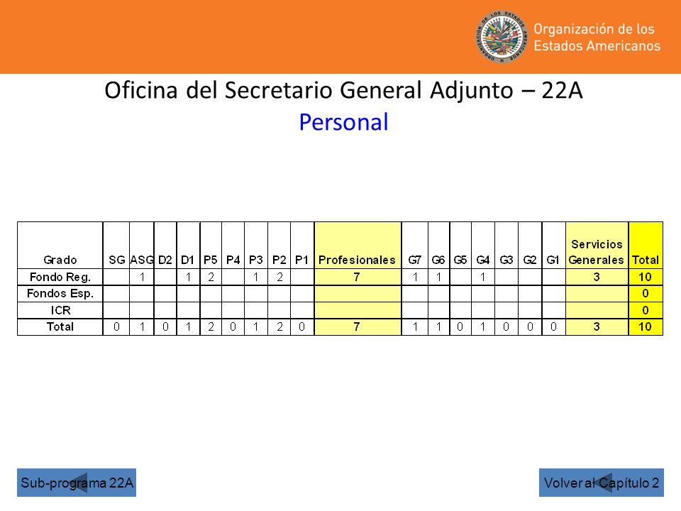 Oficina del Secretario General Adjunto – 22A Personal Volver al Capítulo 2Sub-programa 22A
