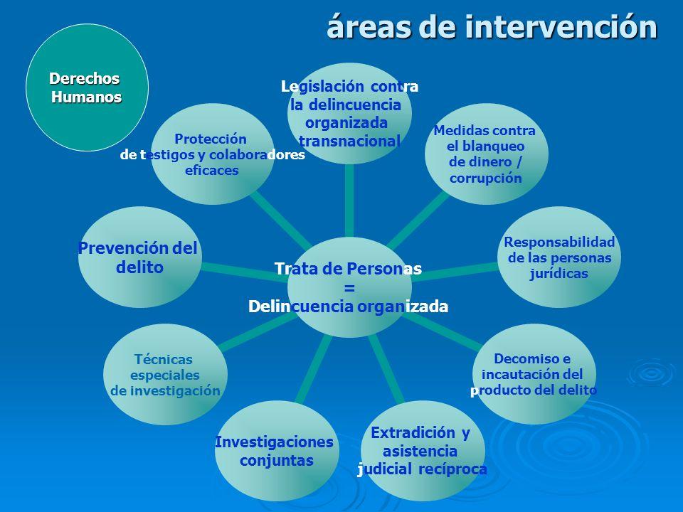 áreas de intervención Trata de Personas = Delincuencia organizada Legislación contra la delincuencia organizada transnacional Medidas contra el blanqu