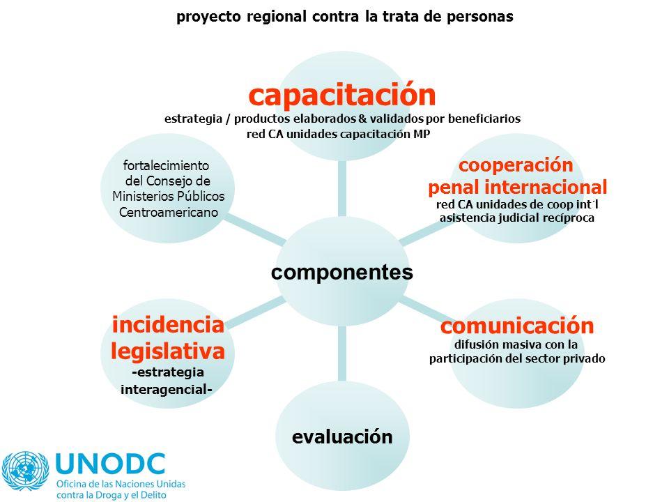 proyecto regional contra la trata de personas componentes capacitación estrategia / productos elaborados & validados por beneficiarios red CA unidades