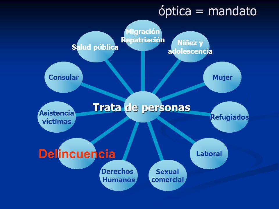 óptica = mandato Trata de personas Migración Repatriación Niñez y adolescencia MujerRefugiadosLaboral Sexual comercial Derechos Humanos Delincuencia A