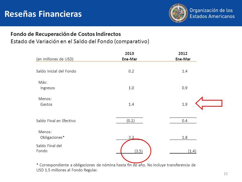 10 Reseñas Financieras Fondo de Recuperación de Costos Indirectos Estado de Variación en el Saldo del Fondo (comparativo) 20132012 (en millones de USD)Ene-Mar Saldo Inicial del Fondo 0.2 1.4 Más: Ingresos 1.0 0.9 Menos: Gastos 1.4 1.9 Saldo Final en Efectivo (0.2) 0.4 Menos: Obligaciones* 3.3 1.8 Saldo Final del Fondo(3.5)(1.4) * Correspondiente a obligaciones de nómina hasta fin de año.