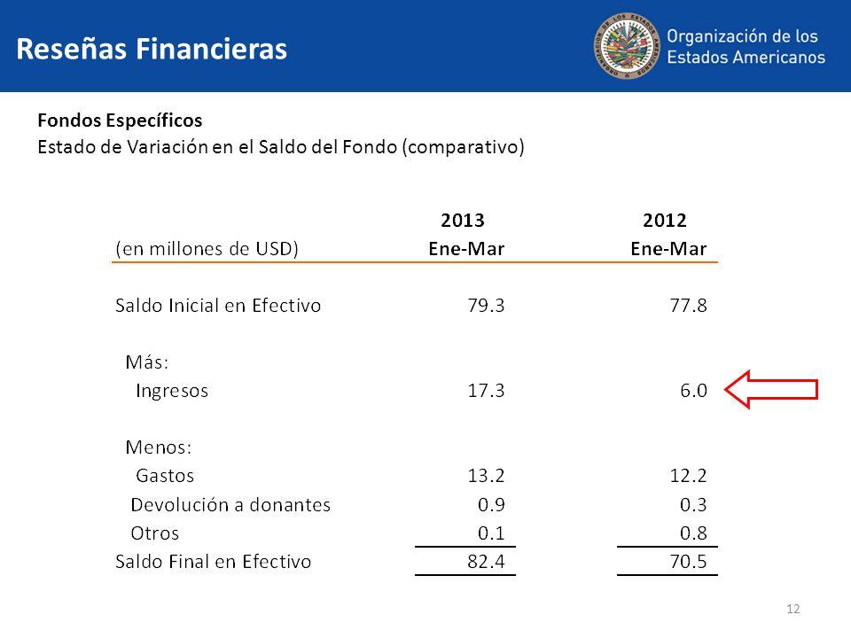 12 Fondos Específicos Estado de Variación en el Saldo del Fondo (comparativo) Reseñas Financieras