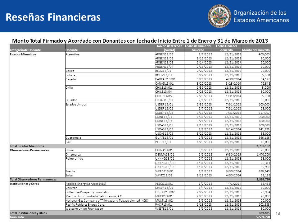 14 Reseñas Financieras Monto Total Firmado y Acordado con Donantes con fecha de Inicio Entre 1 de Enero y 31 de Marzo de 2013 Categoría de DonanteDonante No.