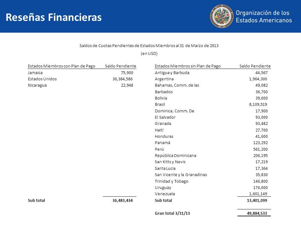 Reseñas Financieras Saldos de Cuotas Pendientes de Estados Miembros al 31 de Marzo de 2013 (en USD) Estados Miembros con Plan de PagoSaldo PendienteEstados Miembros sin Plan de PagoSaldo Pendiente Jamaica 75,900Antigua y Barbuda 44,567 Estados Unidos 36,384,586Argentina 1,964,300 Nicaragua 22,948Bahamas, Comm.