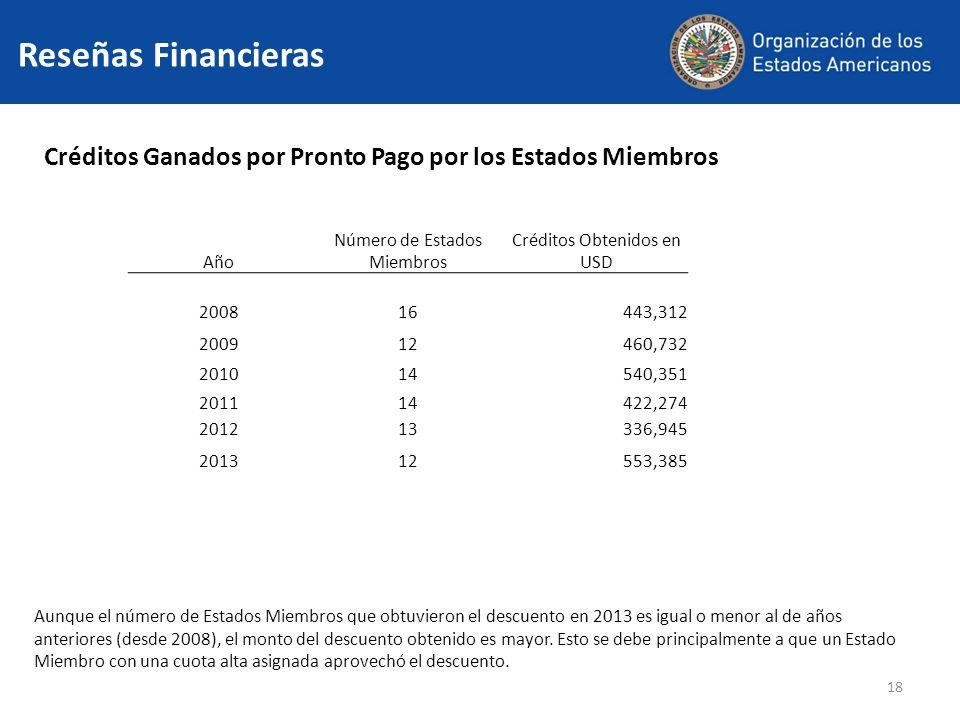 18 Créditos Ganados por Pronto Pago por los Estados Miembros Aunque el número de Estados Miembros que obtuvieron el descuento en 2013 es igual o menor al de años anteriores (desde 2008), el monto del descuento obtenido es mayor.