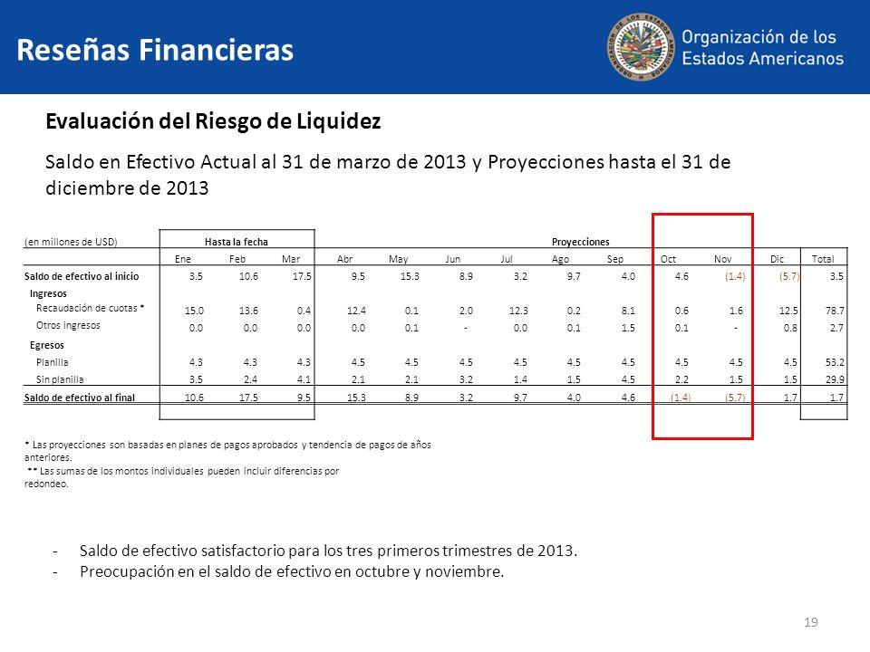19 Evaluación del Riesgo de Liquidez Saldo en Efectivo Actual al 31 de marzo de 2013 y Proyecciones hasta el 31 de diciembre de 2013 -Saldo de efectivo satisfactorio para los tres primeros trimestres de 2013.