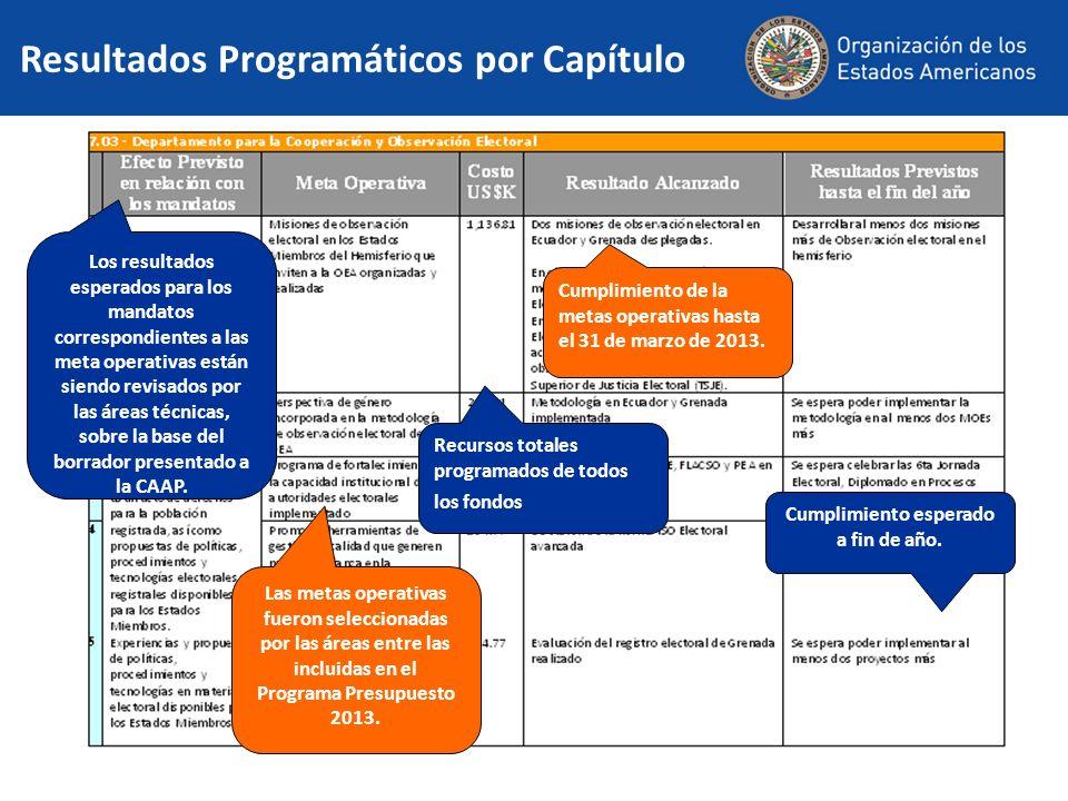 Resultados Programáticos por Capítulo Los resultados esperados para los mandatos correspondientes a las meta operativas están siendo revisados por las áreas técnicas, sobre la base del borrador presentado a la CAAP.