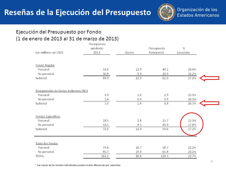 4 Reseñas de la Ejecución del Presupuesto Ejecución del Presupuesto por Fondo (1 de enero de 2013 al 31 de marzo de 2013)
