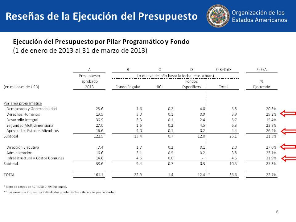 6 Ejecución del Presupuesto por Pilar Programático y Fondo (1 de enero de 2013 al 31 de marzo de 2013)