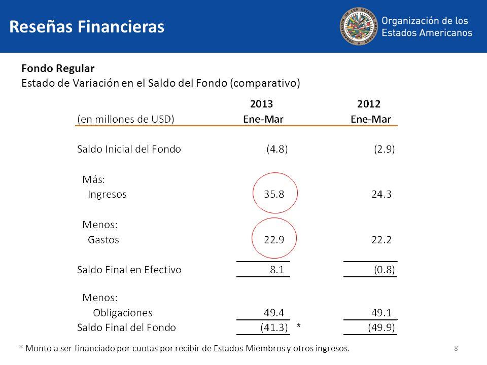 8 Reseñas Financieras Fondo Regular Estado de Variación en el Saldo del Fondo (comparativo) * Monto a ser financiado por cuotas por recibir de Estados Miembros y otros ingresos.