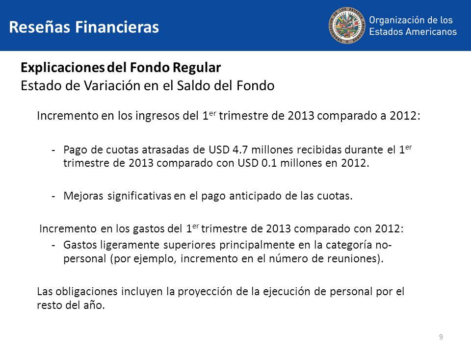 9 Reseñas Financieras Explicaciones del Fondo Regular Estado de Variación en el Saldo del Fondo Incremento en los ingresos del 1 er trimestre de 2013 comparado a 2012: -Pago de cuotas atrasadas de USD 4.7 millones recibidas durante el 1 er trimestre de 2013 comparado con USD 0.1 millones en 2012.