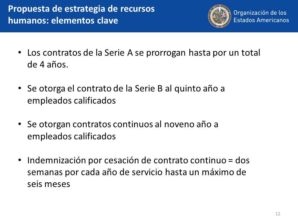 12 Propuesta de estrategia de recursos humanos: elementos clave Los contratos de la Serie A se prorrogan hasta por un total de 4 años. Se otorga el co