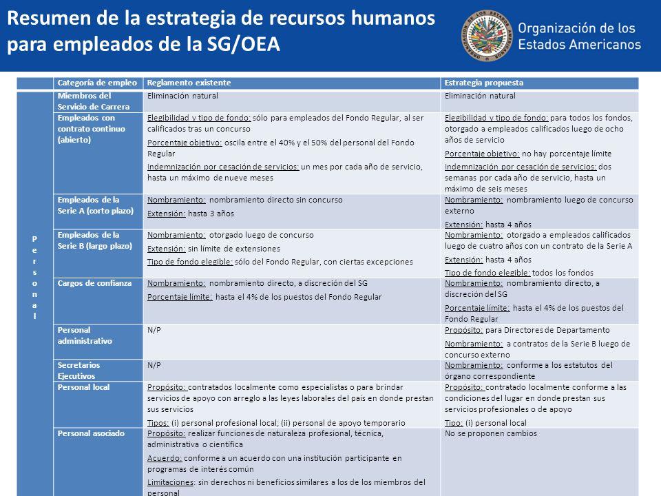 15 Resumen de la estrategia de recursos humanos para empleados de la SG/OEA Categoría de empleoReglamento existenteEstrategia propuesta PersonalPerson