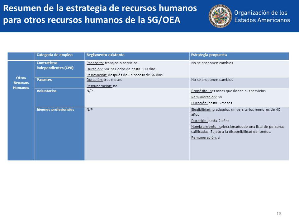 16 Resumen de la estrategia de recursos humanos para otros recursos humanos de la SG/OEA Categoría de empleoReglamento existenteEstrategia propuesta O