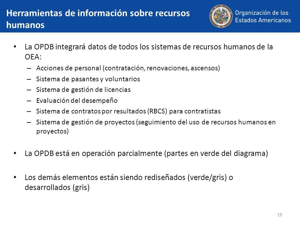 19 Herramientas de información sobre recursos humanos La OPDB integrará datos de todos los sistemas de recursos humanos de la OEA: – Acciones de perso