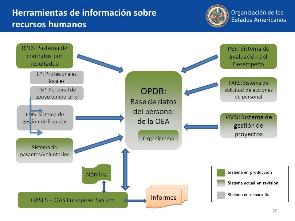 20 Herramientas de información sobre recursos humanos LP: Profesionales locales OPDB: Base de datos del personal de la OEA PARS: Sistema de solicitud