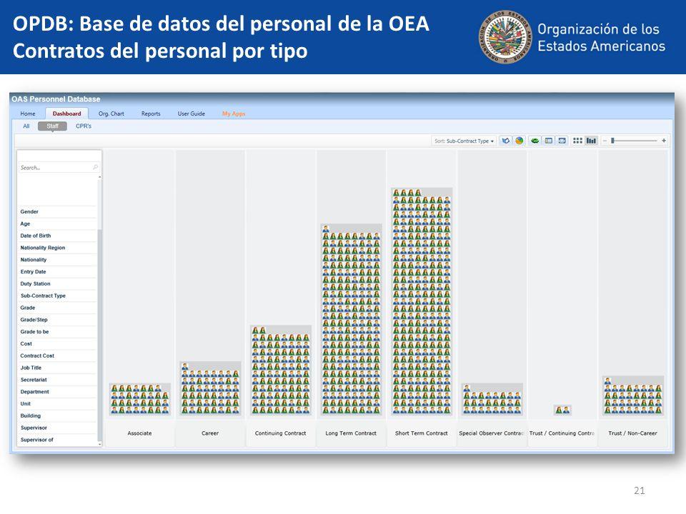 21 OPDB: Base de datos del personal de la OEA Contratos del personal por tipo