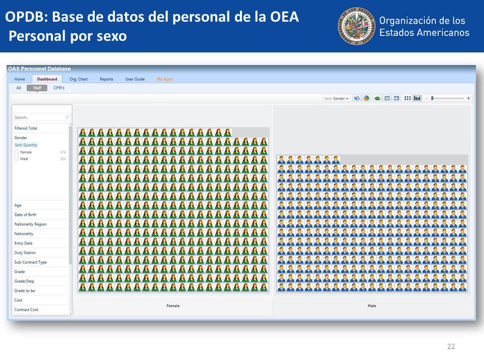 22 OPDB: Base de datos del personal de la OEA Personal por sexo
