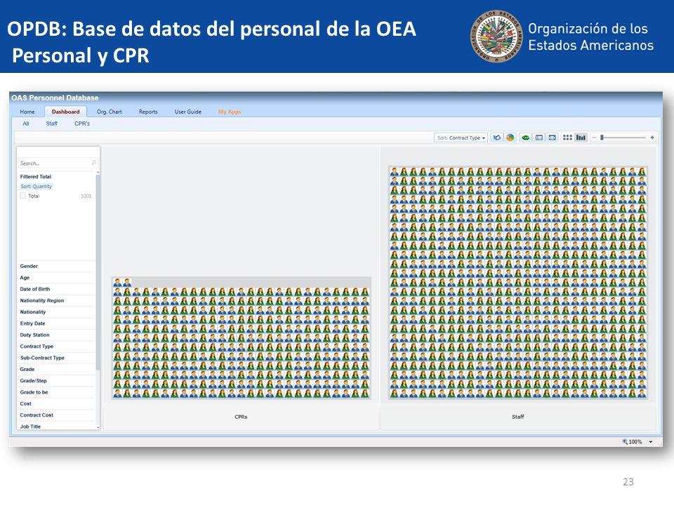 23 OPDB: Base de datos del personal de la OEA Personal y CPR