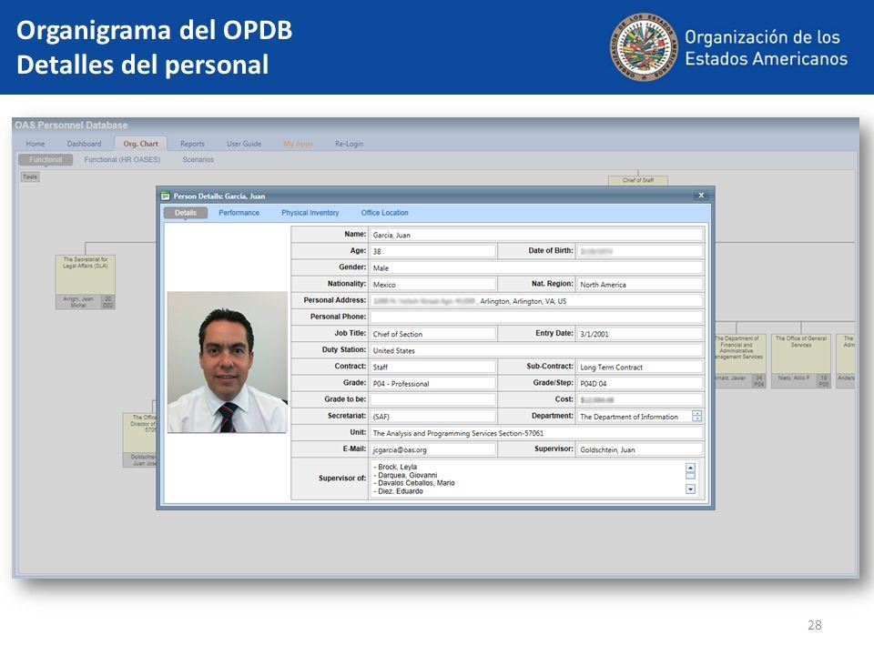 28 Organigrama del OPDB Detalles del personal
