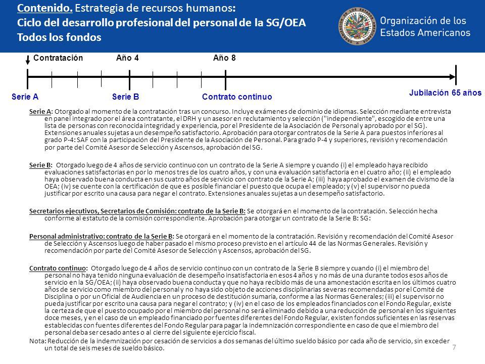 7 Contenido. Estrategia de recursos humanos: Ciclo del desarrollo profesional del personal de la SG/OEA Todos los fondos Serie A: Otorgado al momento