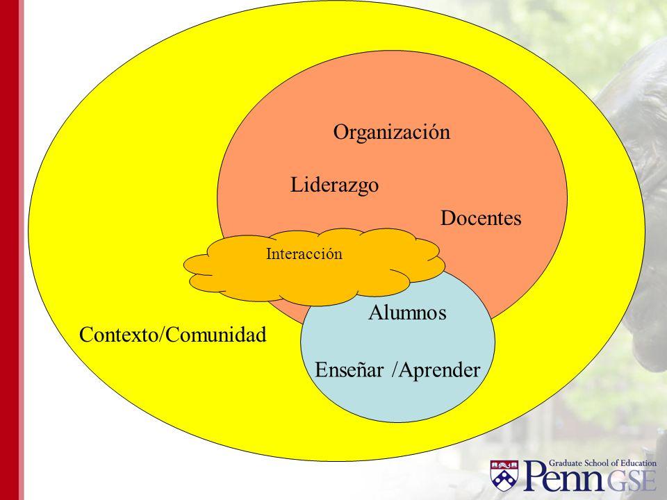 Organización Contexto/Comunidad Enseñar /Aprender Docentes Liderazgo Alumnos Interacción