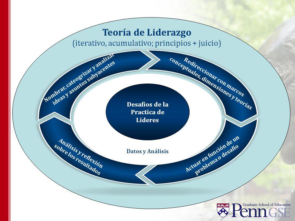 Teoría de Liderazgo (iterativo, acumulativo; principios + juicio) Nombrar, cateogrizar y analizar ideas y asuntos subyacentes Redireccionar con marcos