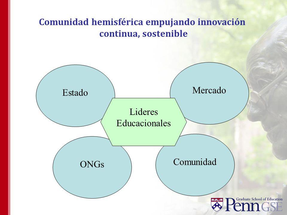 Estado Mercado Comunidad hemisférica empujando innovación continua, sostenible Comunidad ONGs Lideres Educacionales