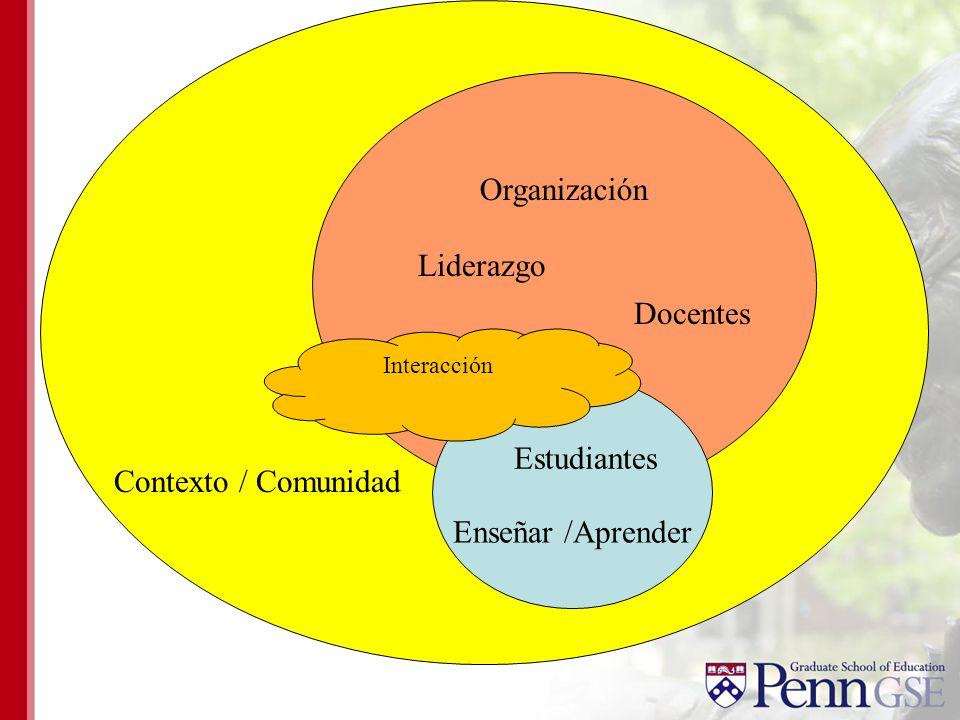 Organización Contexto / Comunidad Enseñar /Aprender Docentes Liderazgo Estudiantes Interacción