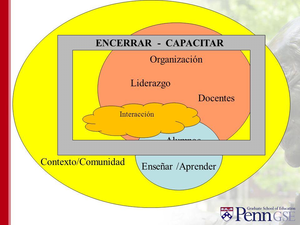 Organización Contexto/Comunidad Enseñar /Aprender Docentes Liderazgo Alumnos Interacción ENCERRAR - CAPACITAR