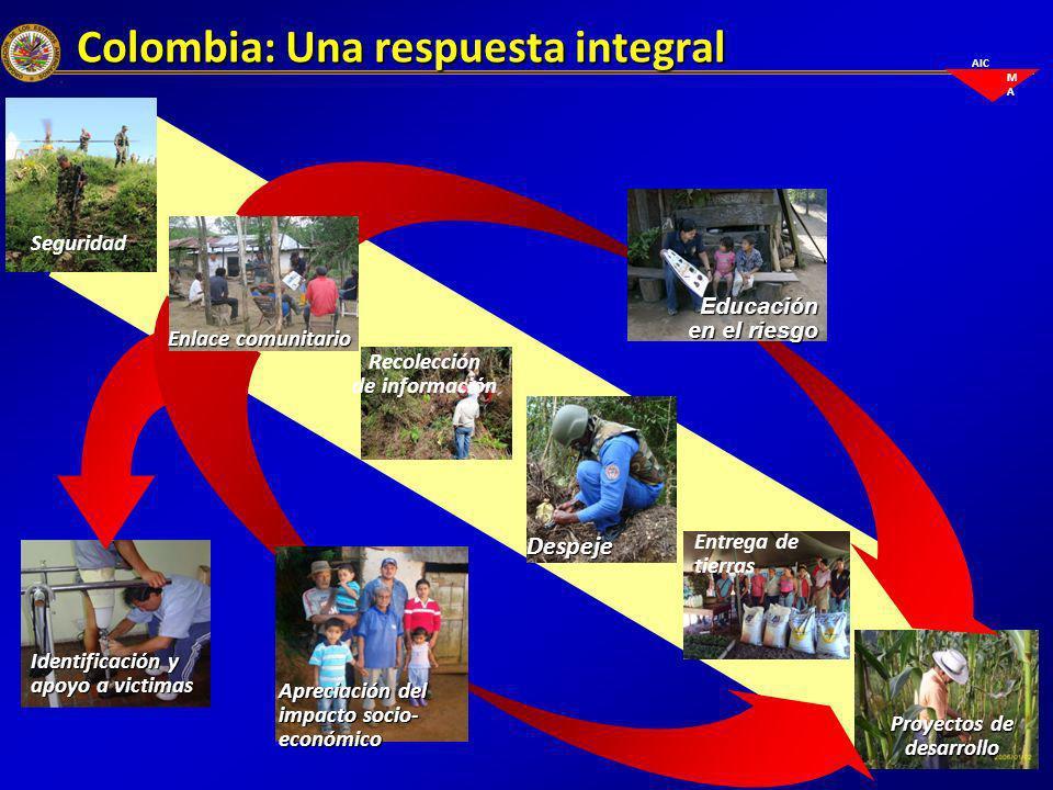 AIC M A Colombia: Una respuesta integral Proyectos de desarrollo Despeje Seguridad Entrega de tierras Recolección de información Educación en el riesg