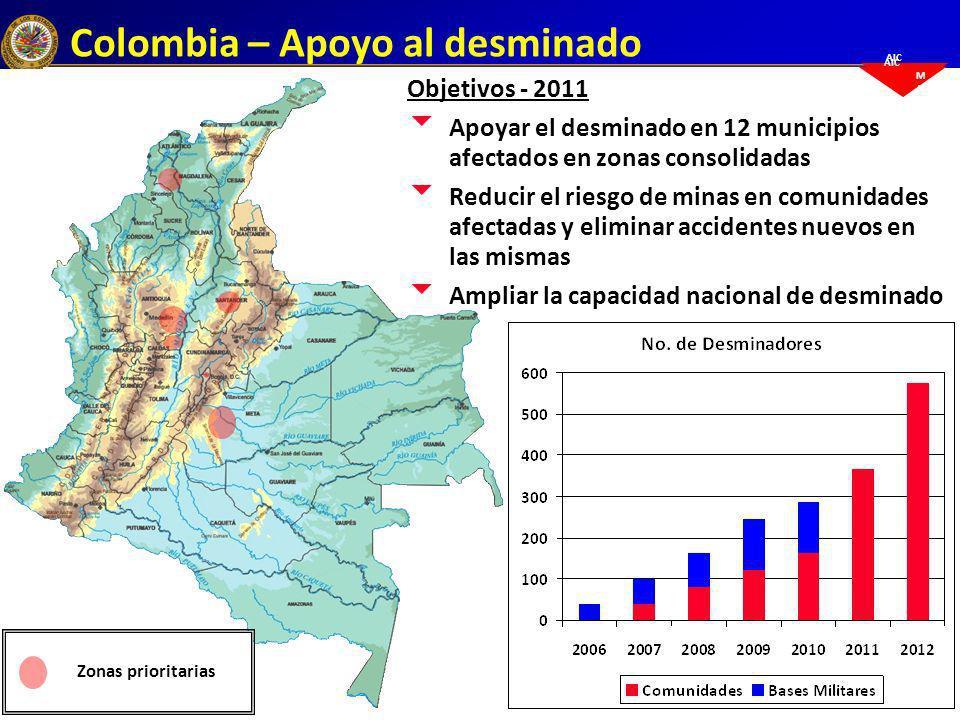 AIC M A Colombia – Apoyo al desminado Objetivos - 2011 Apoyar el desminado en 12 municipios afectados en zonas consolidadas Reducir el riesgo de minas