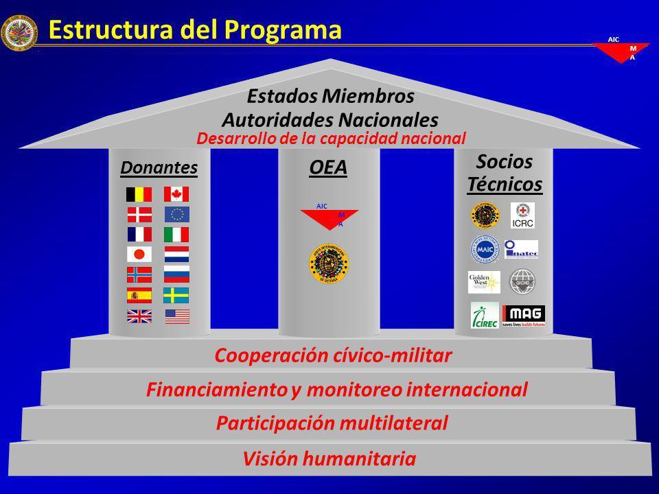 AIC M A Estructura del Programa Visión humanitaria Participación multilateral Financiamiento y monitoreo internacional Cooperación cívico-militar OEA