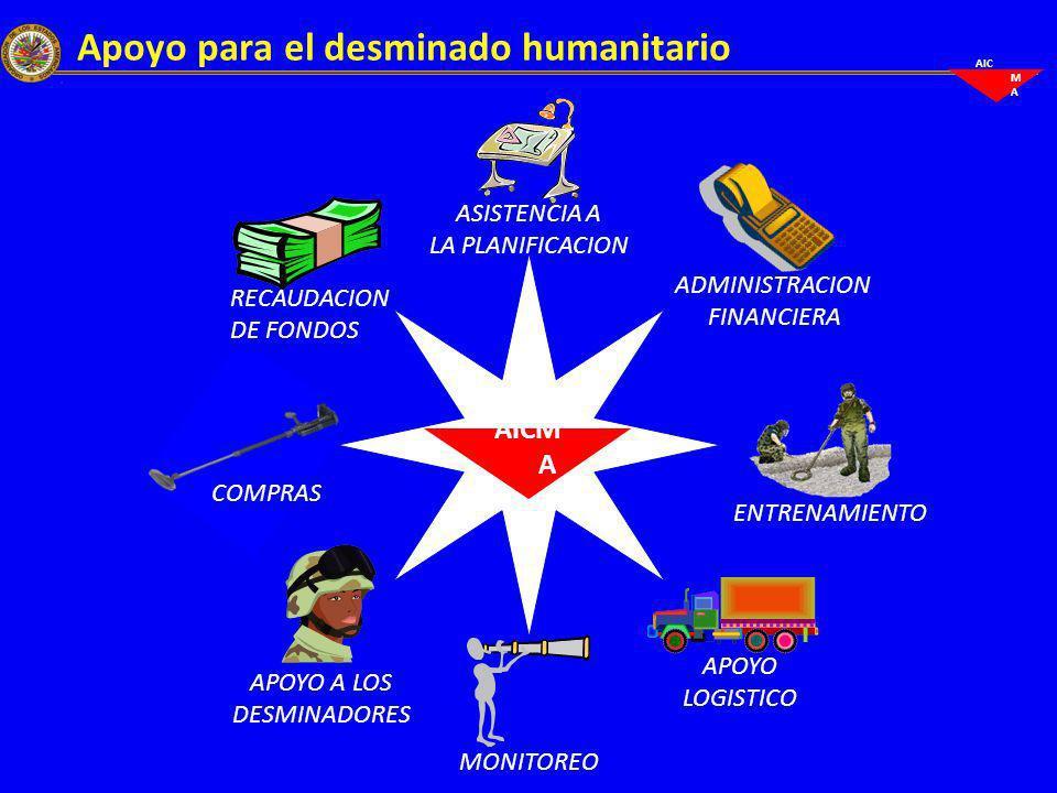 AIC M A Movilización de recursos Millones US$ Donantes – 2010 Bélgica Canadá España Estados Unidos Italia Noruega