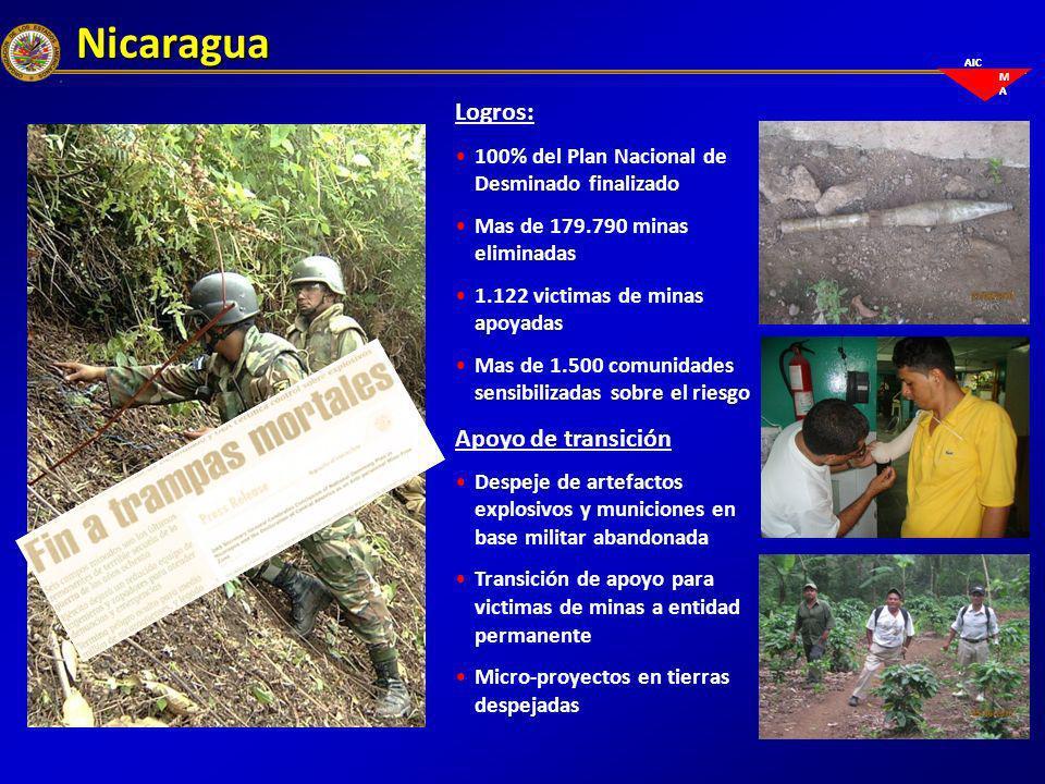Nicaragua Logros: 100% del Plan Nacional de Desminado finalizado Mas de 179.790 minas eliminadas 1.122 victimas de minas apoyadas Mas de 1.500 comunid